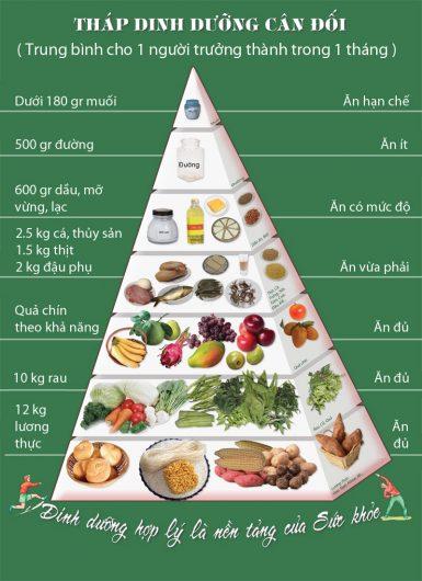 Hàm lượng Vitamin cần thiết cho cơ thể hàng ngày