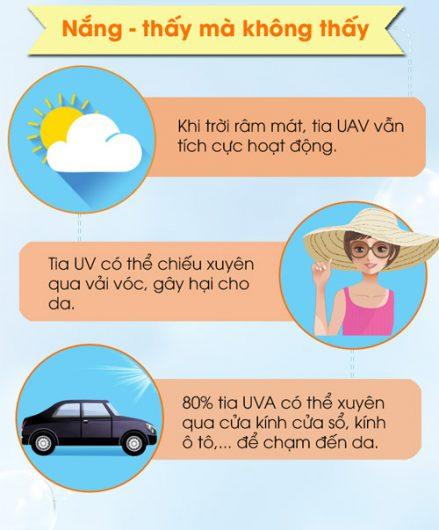 Kiến thức lựa chọn kem chống nắng tốt cho từng loại da