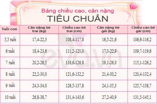Chỉ số phát triển BMI dành cho bé 5 - 10 tuổi