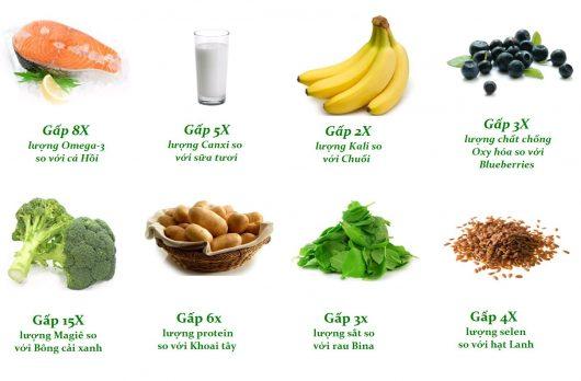 Hàm lượng dưỡng chất quan trọng trong Hạt chia Organic Úc