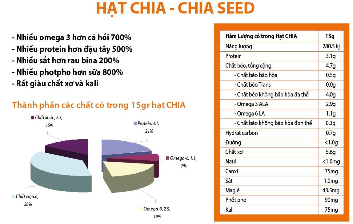 Giá trị dinh dưỡng của hạt Chia
