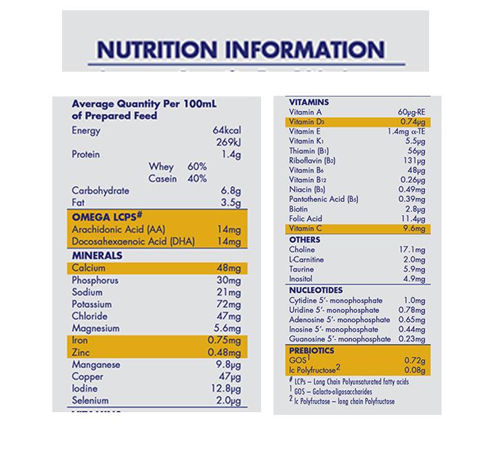 Thành phần sữa Aptamil Úc